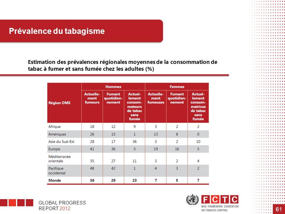 GLOBAL PROGRESS REPORT 2012 61 Prévalence du tabagisme Estimation des prévalences régionales moyennes de la consommation de tabac à fumer et sans fumé