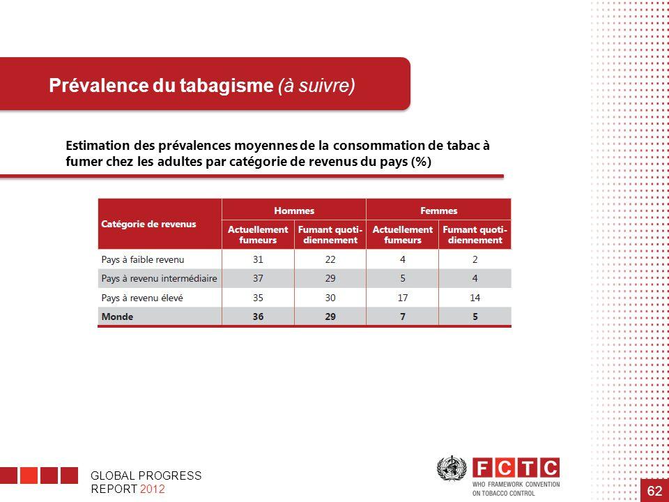 GLOBAL PROGRESS REPORT 2012 62 Prévalence du tabagisme (à suivre) Estimation des prévalences moyennes de la consommation de tabac à fumer chez les adu
