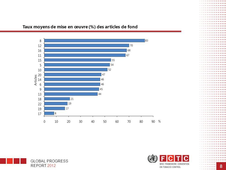 GLOBAL PROGRESS REPORT 2012 8 Taux moyens de mise en œuvre (%) des articles de fond