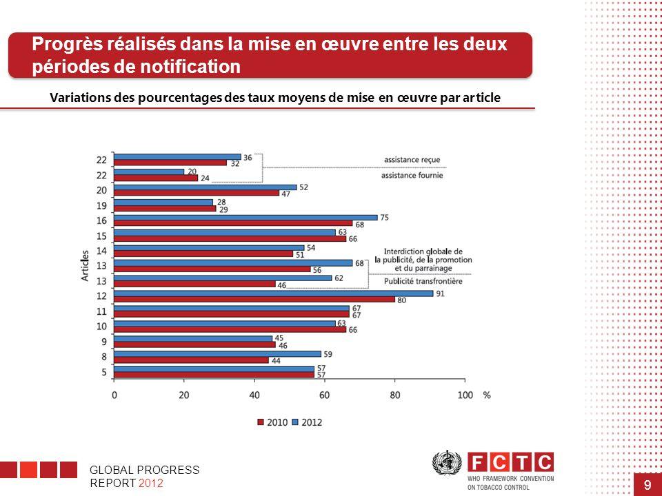 GLOBAL PROGRESS REPORT 2012 9 Progrès réalisés dans la mise en œuvre entre les deux périodes de notification Variations des pourcentages des taux moye