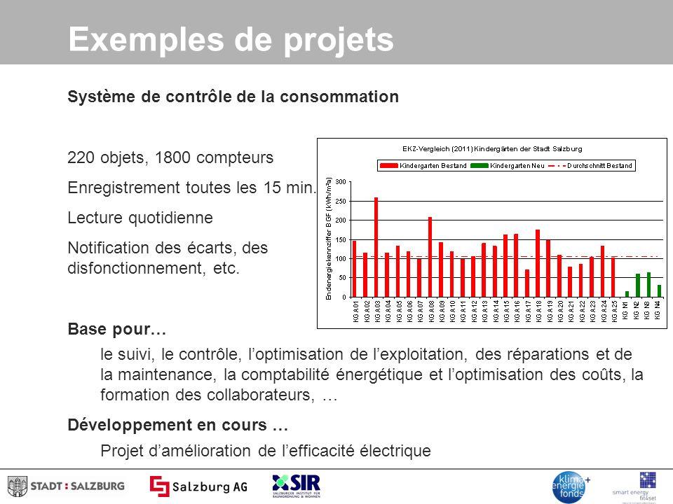 Exemples de projets Système de contrôle de la consommation 220 objets, 1800 compteurs Enregistrement toutes les 15 min.