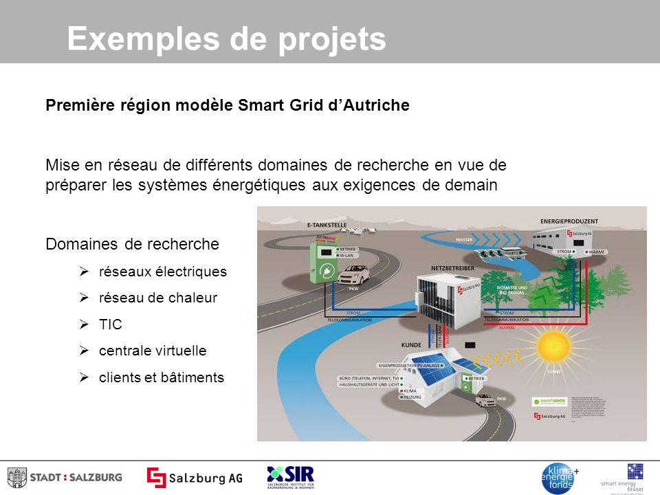 Exemples de projets Première région modèle Smart Grid dAutriche Mise en réseau de différents domaines de recherche en vue de préparer les systèmes énergétiques aux exigences de demain Domaines de recherche réseaux électriques réseau de chaleur TIC centrale virtuelle clients et bâtiments