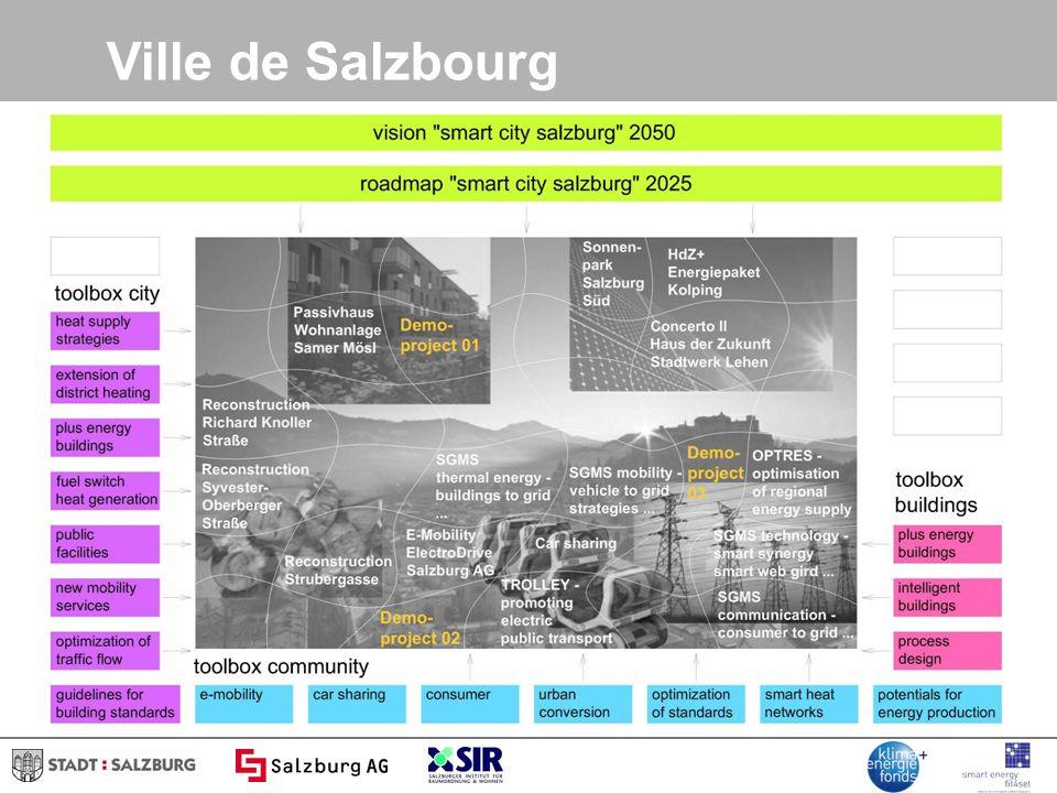 Ville de Salzbourg
