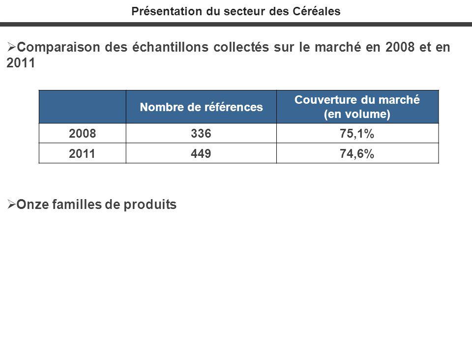 Présentation du secteur des Céréales Comparaison des échantillons collectés sur le marché en 2008 et en 2011 Onze familles de produits Nombre de référ