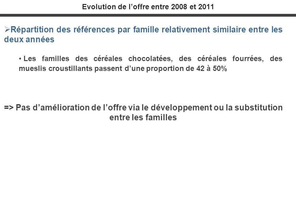 Répartition des références par famille relativement similaire entre les deux années Les familles des céréales chocolatées, des céréales fourrées, des