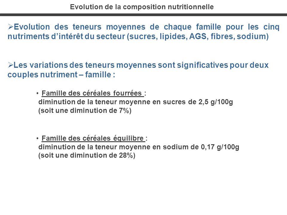 Evolution de la composition nutritionnelle Evolution des teneurs moyennes de chaque famille pour les cinq nutriments dintérêt du secteur (sucres, lipi