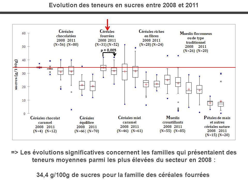Evolution des teneurs en sucres entre 2008 et 2011 => Les évolutions significatives concernent les familles qui présentaient des teneurs moyennes parm