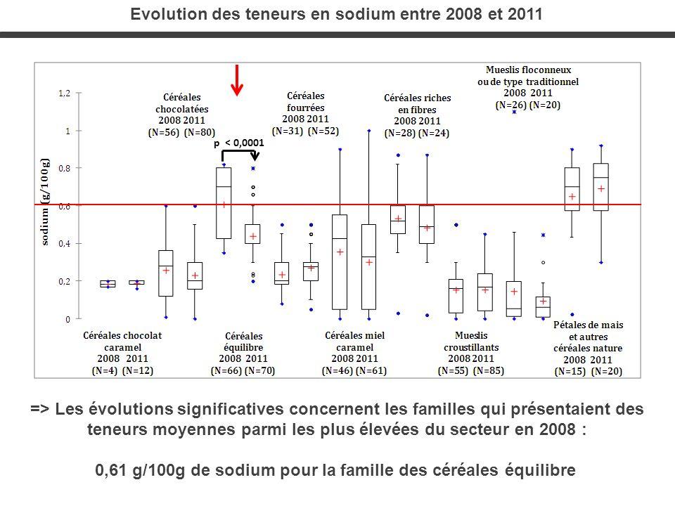 Evolution des teneurs en sodium entre 2008 et 2011 => Les évolutions significatives concernent les familles qui présentaient des teneurs moyennes parm