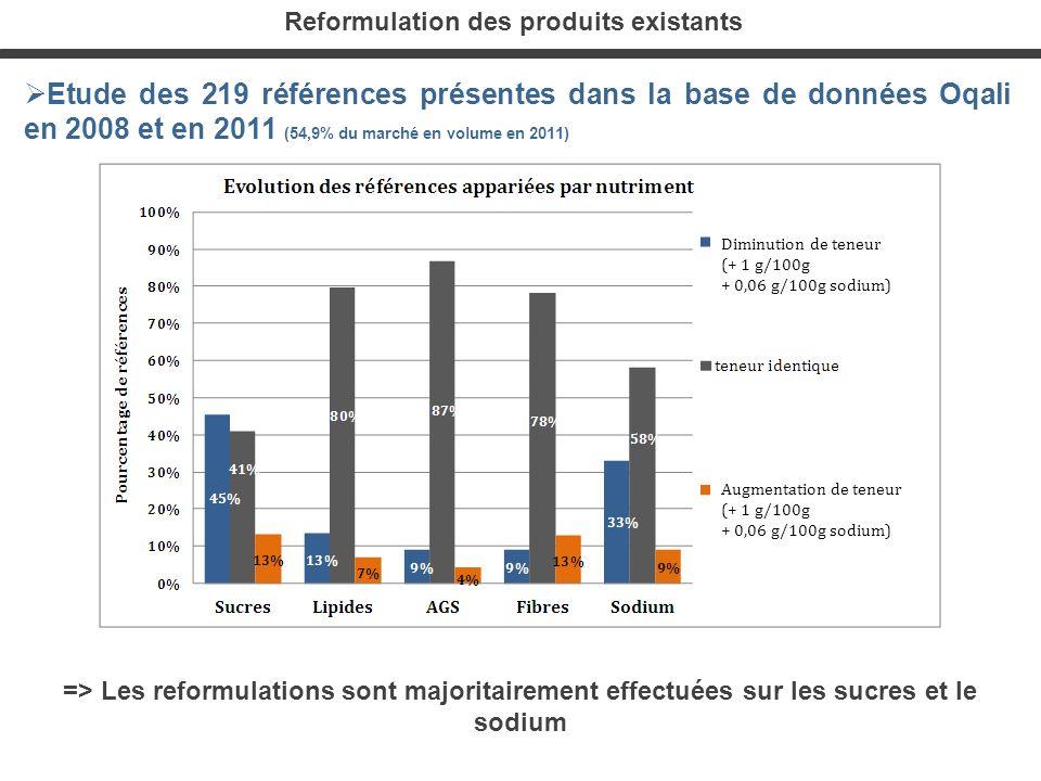 Reformulation des produits existants Etude des 219 références présentes dans la base de données Oqali en 2008 et en 2011 (54,9% du marché en volume en
