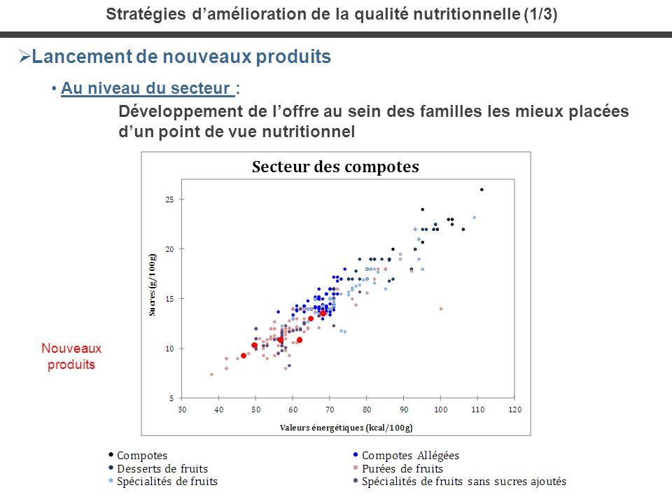 Secteur des compotes Stratégies damélioration de la qualité nutritionnelle (1/3) Lancement de nouveaux produits Au niveau du secteur : Développement d