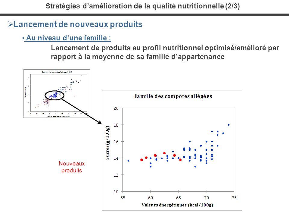 Stratégies damélioration de la qualité nutritionnelle (2/3) Lancement de nouveaux produits Au niveau dune famille : Lancement de produits au profil nu