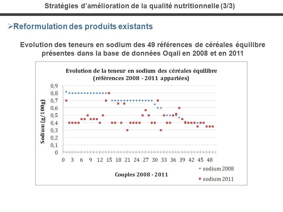 Evolution des teneurs en sodium des 49 références de céréales équilibre présentes dans la base de données Oqali en 2008 et en 2011 Reformulation des p