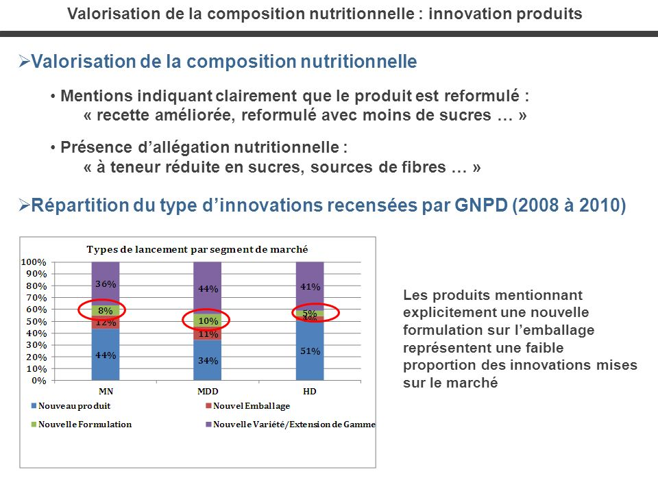 Valorisation de la composition nutritionnelle : innovation produits Valorisation de la composition nutritionnelle Mentions indiquant clairement que le