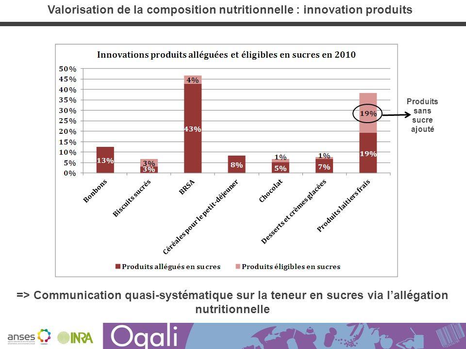 => Communication quasi-systématique sur la teneur en sucres via lallégation nutritionnelle Produits sans sucre ajouté Valorisation de la composition n