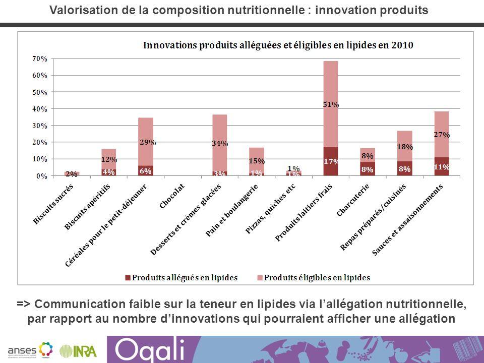 => Communication faible sur la teneur en lipides via lallégation nutritionnelle, par rapport au nombre dinnovations qui pourraient afficher une alléga
