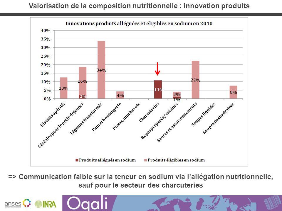 => Communication faible sur la teneur en sodium via lallégation nutritionnelle, sauf pour le secteur des charcuteries