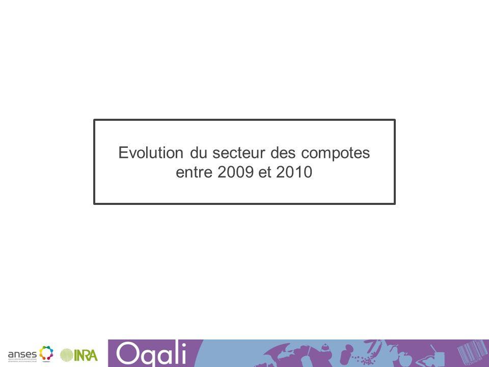 Evolution du secteur des compotes entre 2009 et 2010