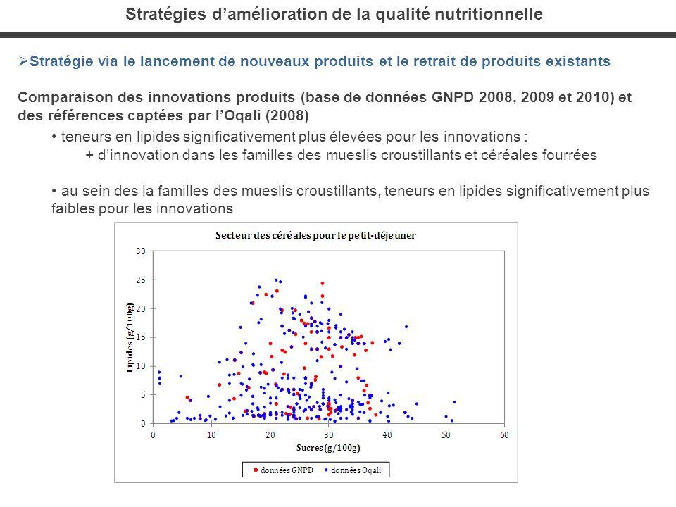 Stratégies damélioration de la qualité nutritionnelle Stratégie via le lancement de nouveaux produits et le retrait de produits existants Comparaison