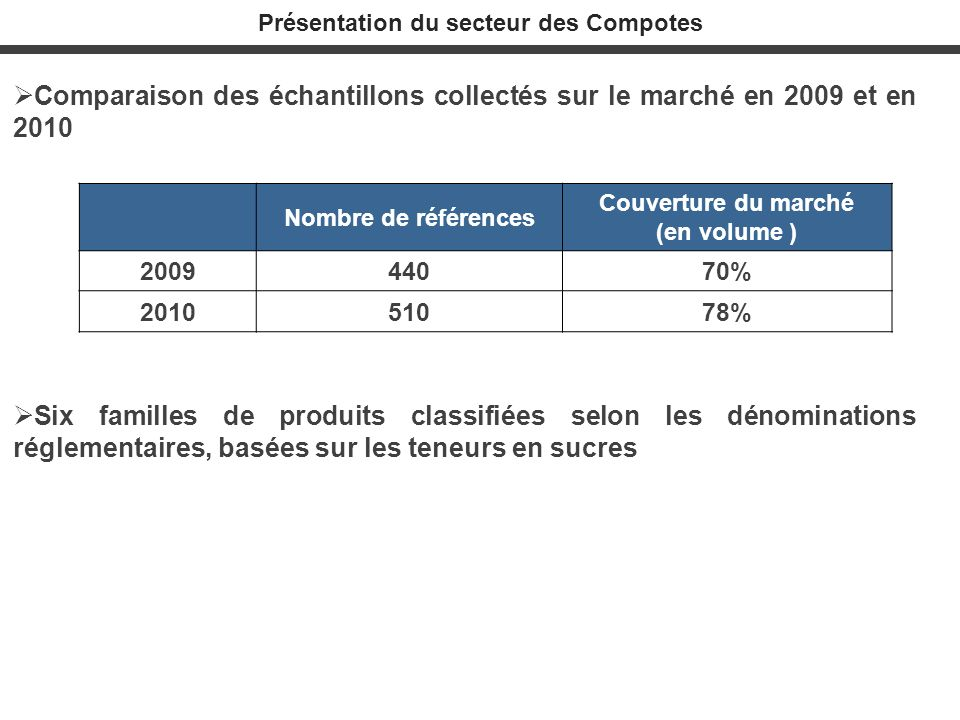 Présentation du secteur des Compotes Comparaison des échantillons collectés sur le marché en 2009 et en 2010 Six familles de produits classifiées selo