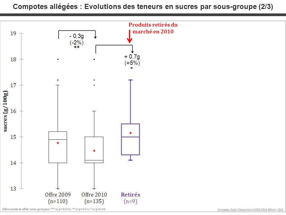 Compotes allégées : Evolutions des teneurs en sucres par sous-groupe (2/3) Produits retirés du marché en 2010