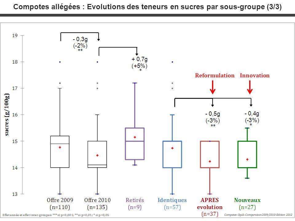 Compotes allégées : Evolutions des teneurs en sucres par sous-groupe (3/3) ReformulationInnovation