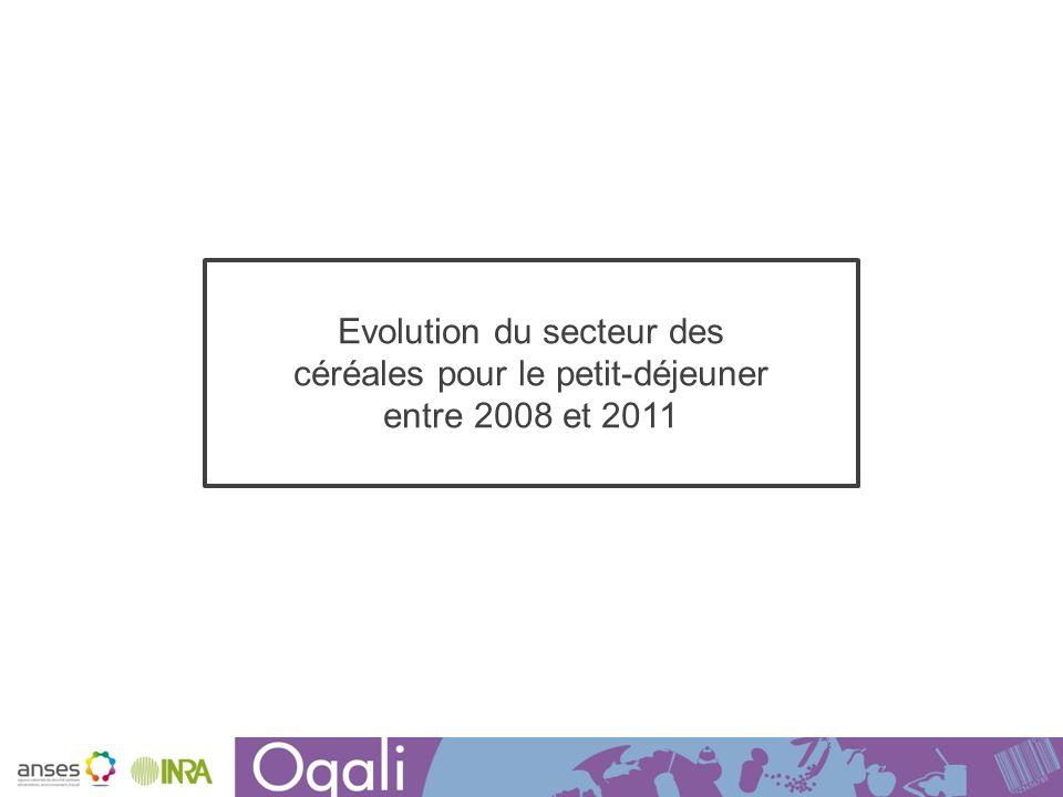 Présentation du secteur des Céréales Comparaison des échantillons collectés sur le marché en 2008 et en 2011 Onze familles de produits Nombre de références Couverture du marché (en volume) 200833675,1% 201144974,6%