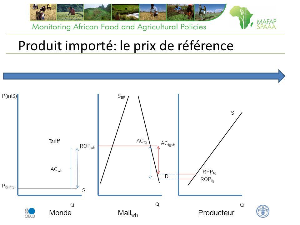Produit importé: le prix de référence Monde Q P(int$) P b(int$) Tariff Mali wh AC wh ROP wh AC fg Q S BF D S Producteur Q Q ROP fg D S AC fgsh RPP fg
