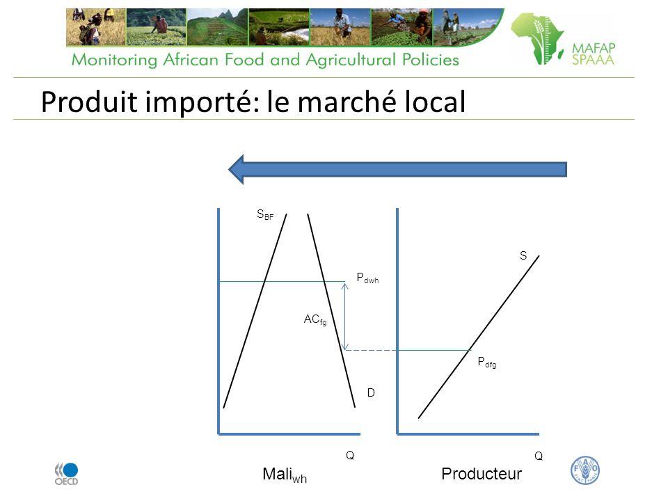 Produit importé: le marché local Mali wh AC fg Producteur Q Q S BF P dfg D P dwh S