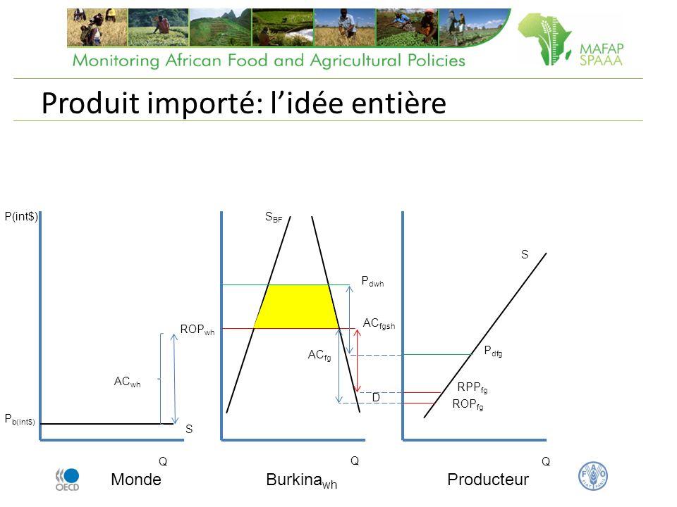 Produit importé: lidée entière Monde Q P(int$) P b(int$) Burkina wh AC wh ROP wh AC fg Producteur Q Q S BF ROP fg D S S P dwh P dfg AC fgsh RPP fg