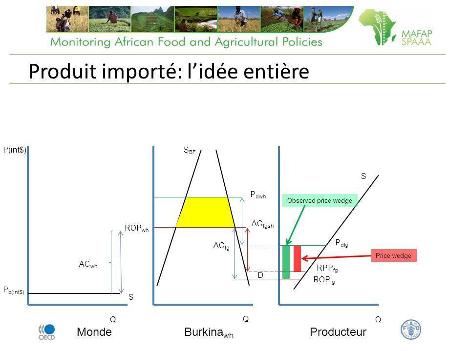 Produit importé: lidée entière Monde Q P(int$) P b(int$) Burkina wh AC wh ROP wh AC fg Producteur Q Q S BF ROP fg D S S P dwh P dfg AC fgsh RPP fg Observed price wedge Price wedge