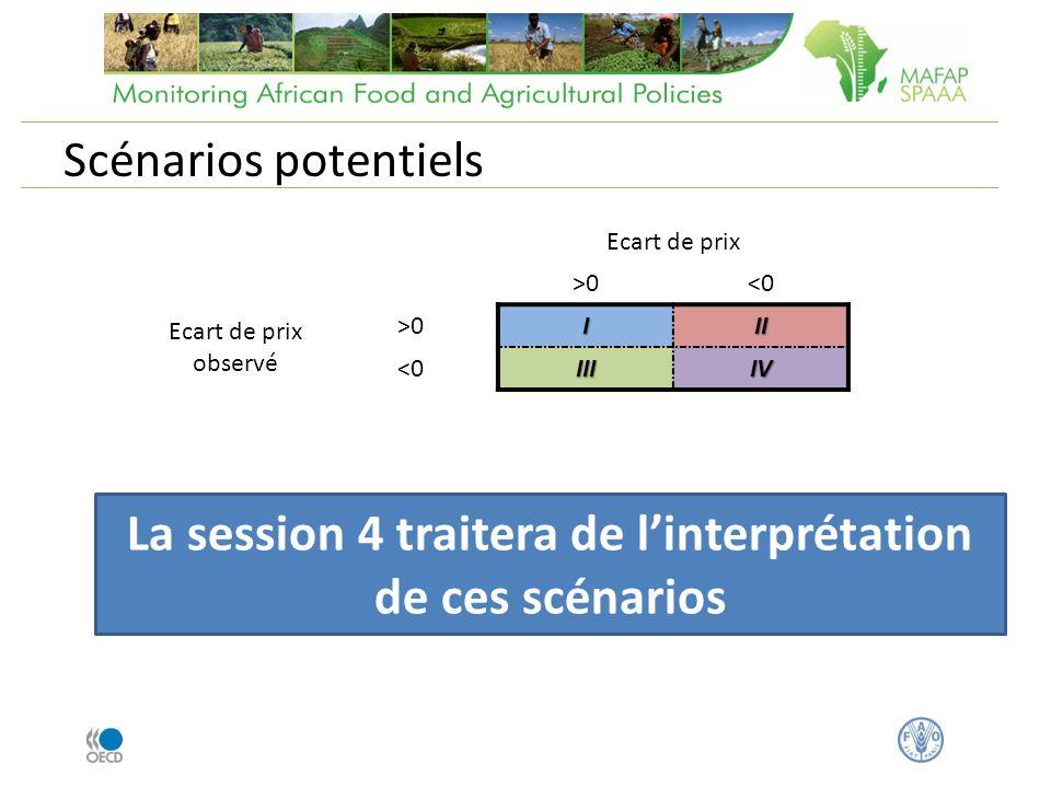 Scénarios potentiels Ecart de prix >0<0 Ecart de prix observé >0III <0IIIIV La session 4 traitera de linterprétation de ces scénarios