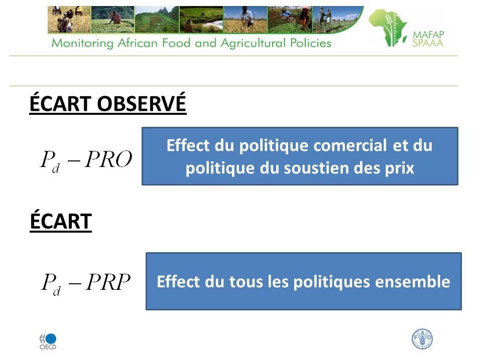 ÉCART OBSERVÉ ÉCART Effect du politique comercial et du politique du soustien des prix Effect du tous les politiques ensemble