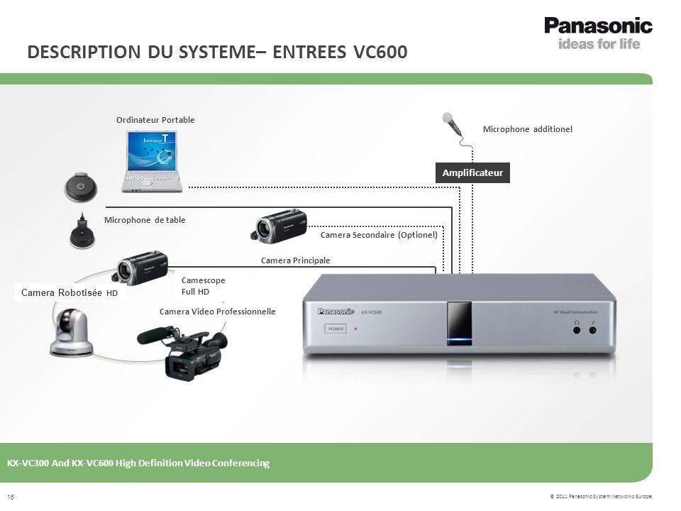 © 2011 Panasonic System Networks Europe. KX-VC300 And KX-VC600 High Definition Video Conferencing 16 DESCRIPTION DU SYSTEME– ENTREES VC600 Camescope F