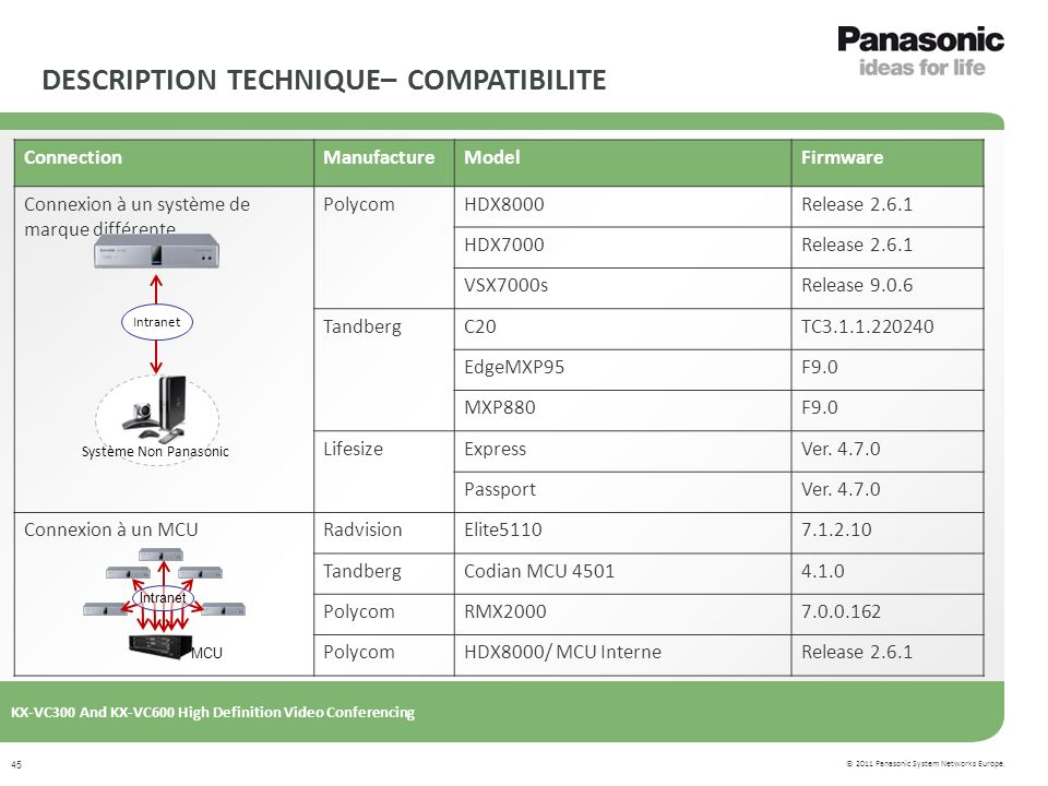 © 2011 Panasonic System Networks Europe. KX-VC300 And KX-VC600 High Definition Video Conferencing 45 ConnectionManufactureModelFirmware Connexion à un