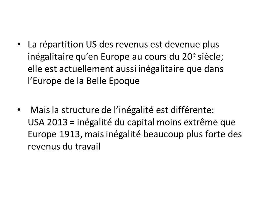 La répartition US des revenus est devenue plus inégalitaire quen Europe au cours du 20 e siècle; elle est actuellement aussi inégalitaire que dans lEu