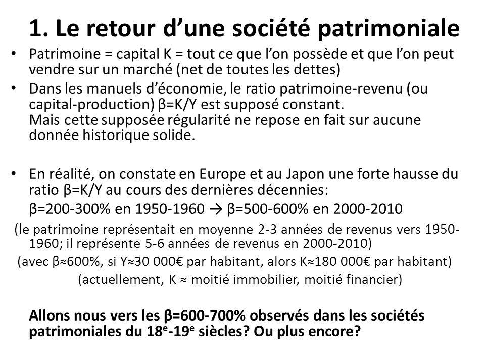 1. Le retour dune société patrimoniale Patrimoine = capital K = tout ce que lon possède et que lon peut vendre sur un marché (net de toutes les dettes