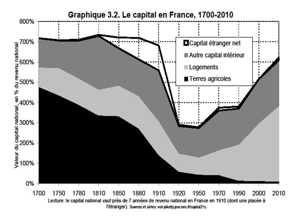 La façon la plus simple de réfléchir à ces questions est la suivante: dans le long terme, β=s/g si g avec s = taux dépargne (net de la dépréciation du capital) g = taux de croissance de léconomie (population + productivité) Si s=10%, g=3%, β300%; mais si s=10% et g=1,5%, β600% = dans une société de croissance lente, les patrimoines accumulés dans le passé prennent naturellement une grande importance le capital est de retour car la croissance lente est de retour (notamment du fait que croissance de la population0) à terme, cela peut concerner lensemble de la planète Note: β=s/g = loi de long terme = pure égalité comptable stock-flux, valide quels que soient les motifs dépargne