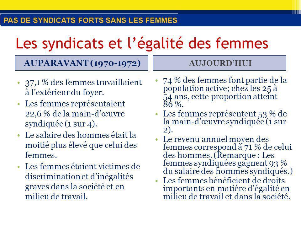 Les syndicats et légalité des femmes AUPARAVANT (1970-1972) AUJOURDHUI 37,1 % des femmes travaillaient à lextérieur du foyer.