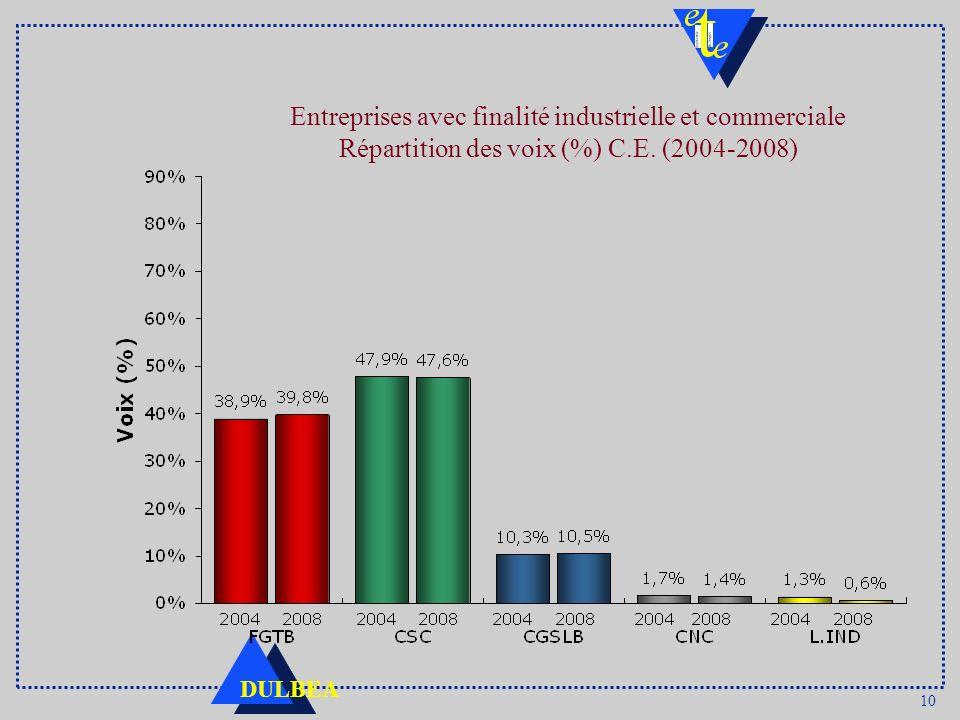 10 DULBEA Entreprises avec finalité industrielle et commerciale Répartition des voix (%) C.E. (2004-2008)