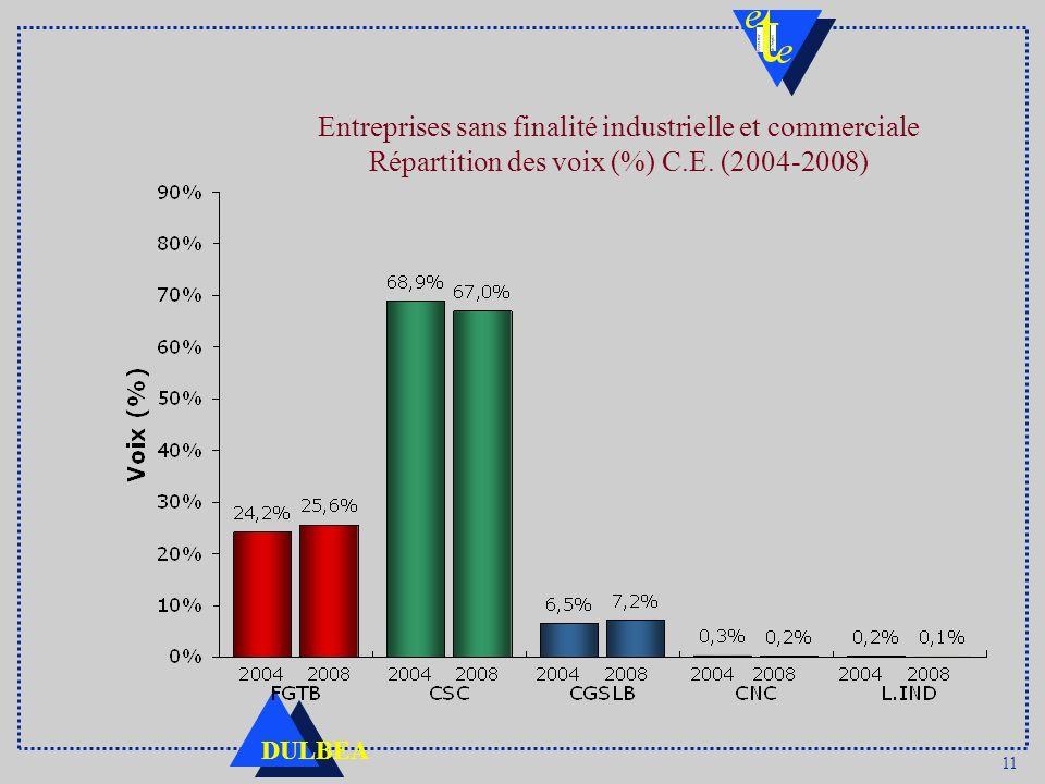 11 DULBEA Entreprises sans finalité industrielle et commerciale Répartition des voix (%) C.E. (2004-2008)