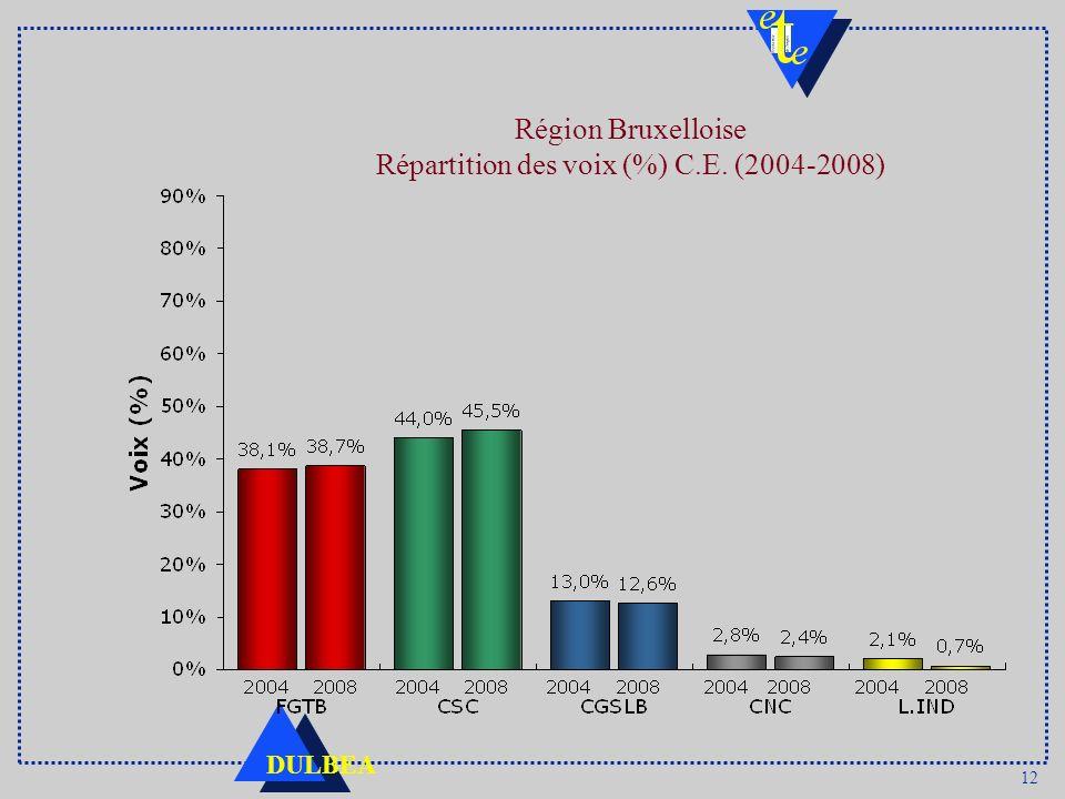 12 DULBEA Région Bruxelloise Répartition des voix (%) C.E. (2004-2008)