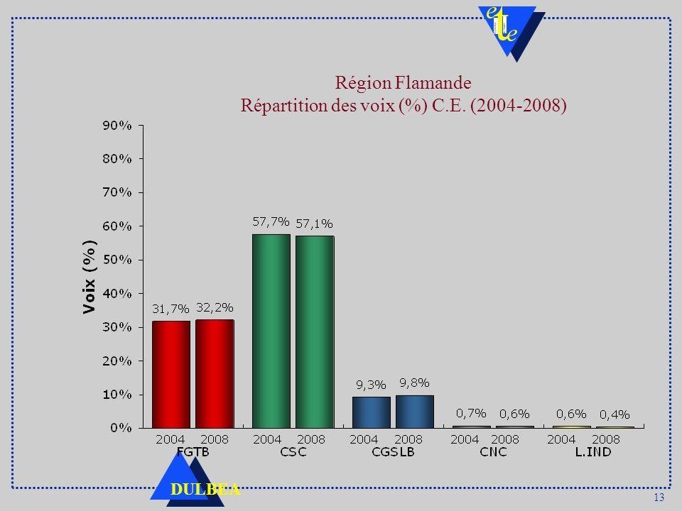 13 DULBEA Région Flamande Répartition des voix (%) C.E. (2004-2008)