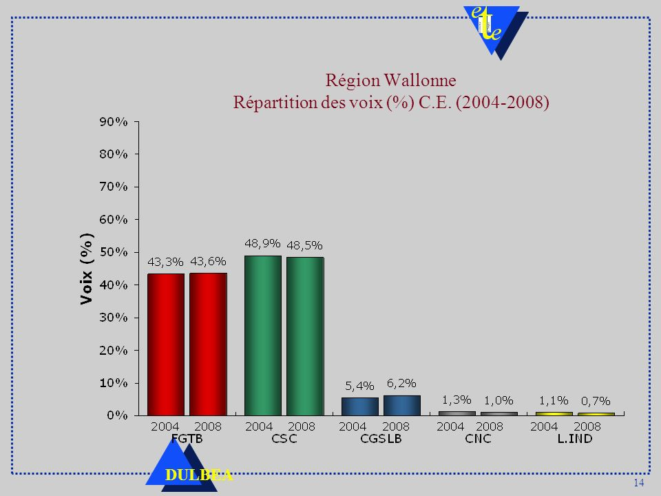 14 DULBEA Région Wallonne Répartition des voix (%) C.E. (2004-2008)