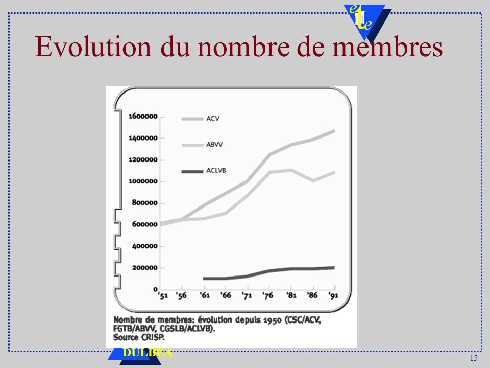 15 DULBEA Evolution du nombre de membres