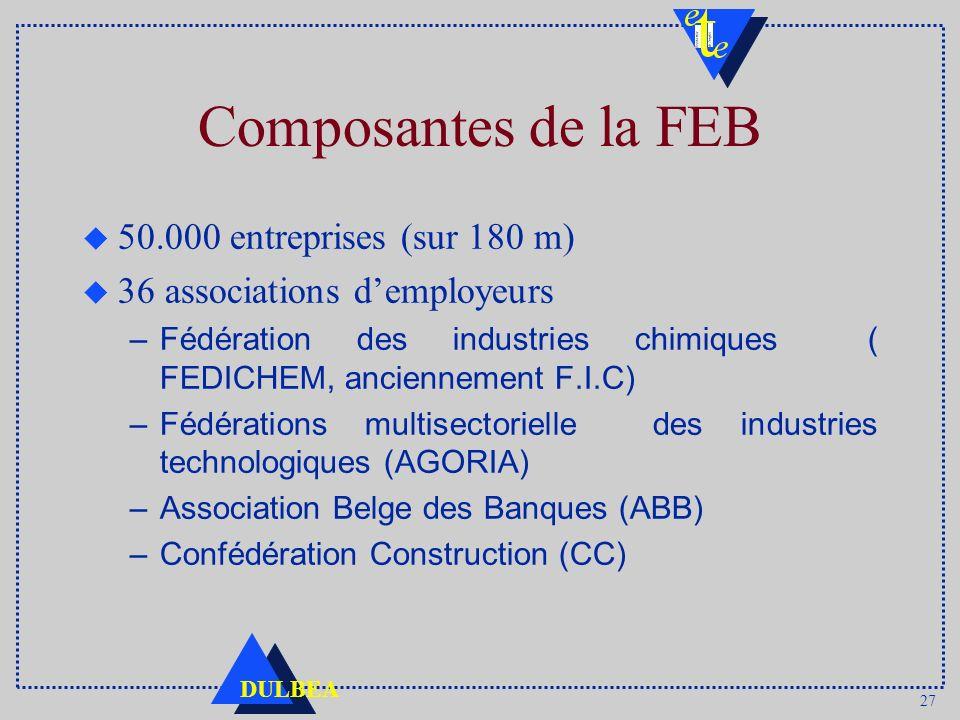 27 DULBEA Composantes de la FEB u 50.000 entreprises (sur 180 m) u 36 associations demployeurs –Fédération des industries chimiques ( FEDICHEM, ancien