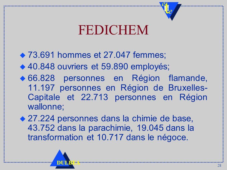 28 DULBEA FEDICHEM u 73.691 hommes et 27.047 femmes; u 40.848 ouvriers et 59.890 employés; u 66.828 personnes en Région flamande, 11.197 personnes en