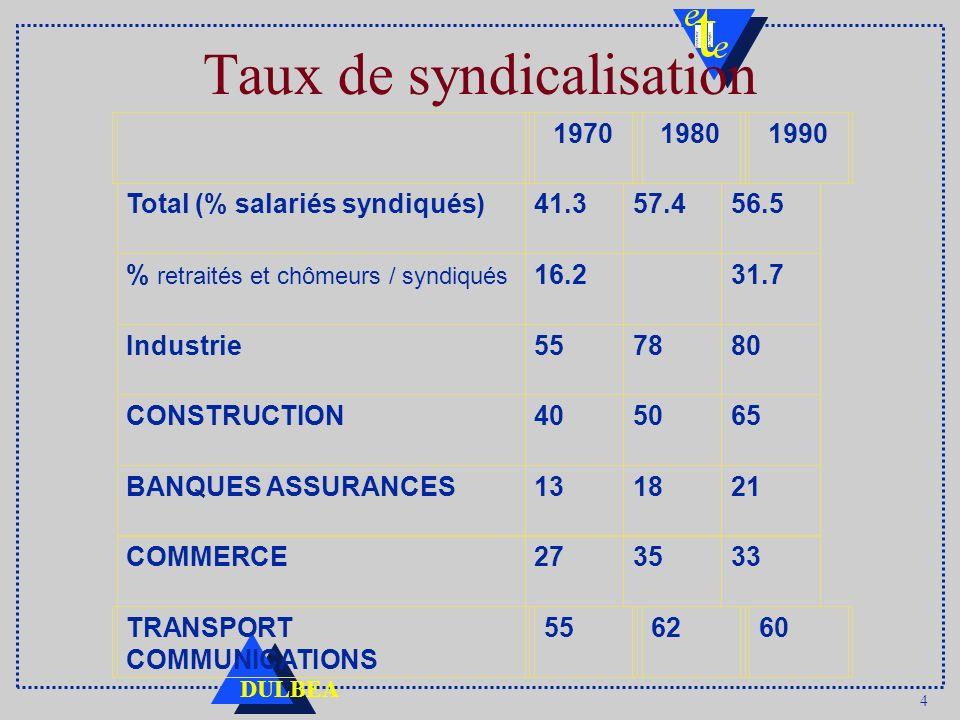 4 Taux de syndicalisation Total (% salariés syndiqués)41.357.456.5 % retraités et chômeurs / syndiqués 16.2 31.7 Industrie557880 CONSTRUCTION405065 BA