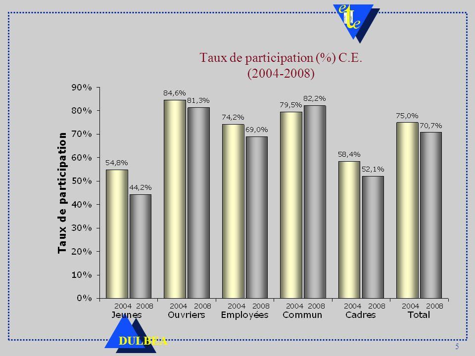 5 DULBEA Taux de participation (%) C.E. (2004-2008)