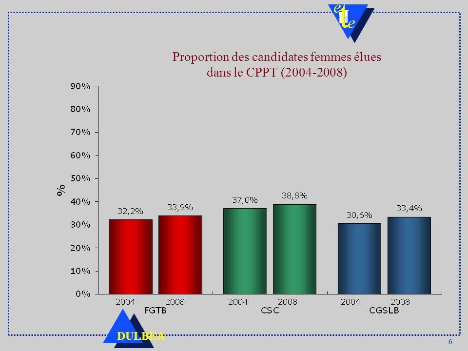 6 DULBEA Proportion des candidates femmes élues dans le CPPT (2004-2008)
