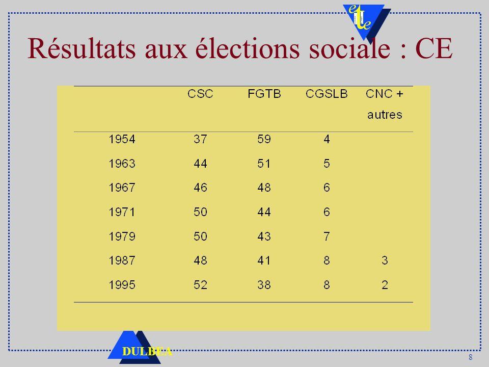 8 DULBEA Résultats aux élections sociale : CE